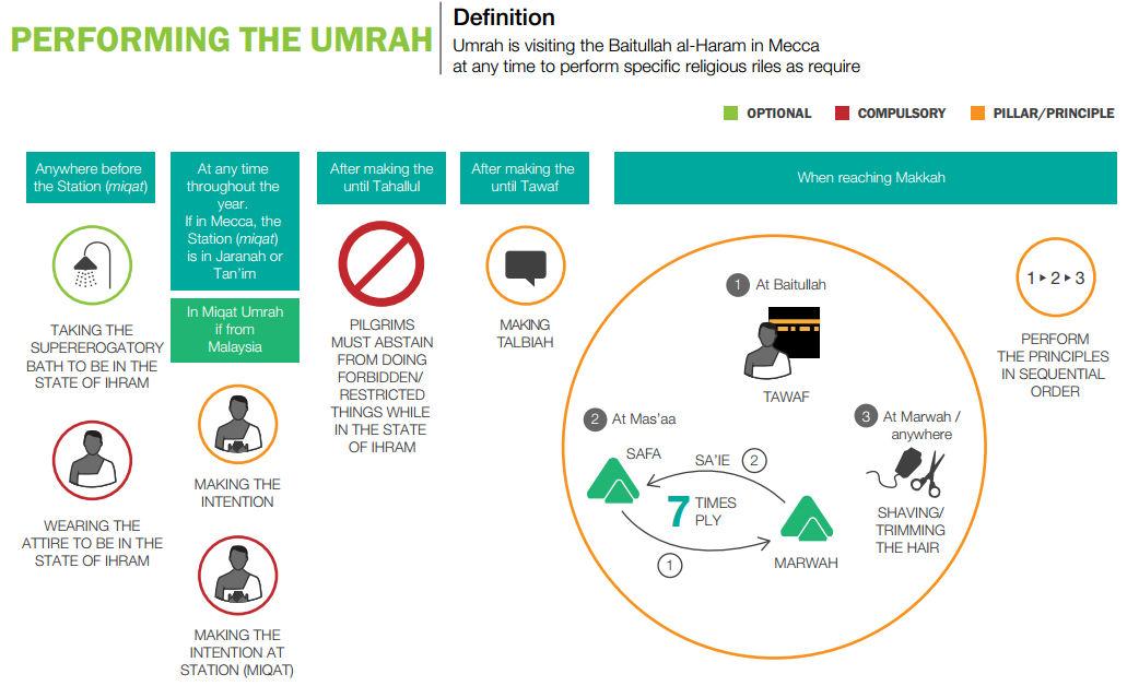GUIDANCE TO UMRAH AND ZIYARAT SITES